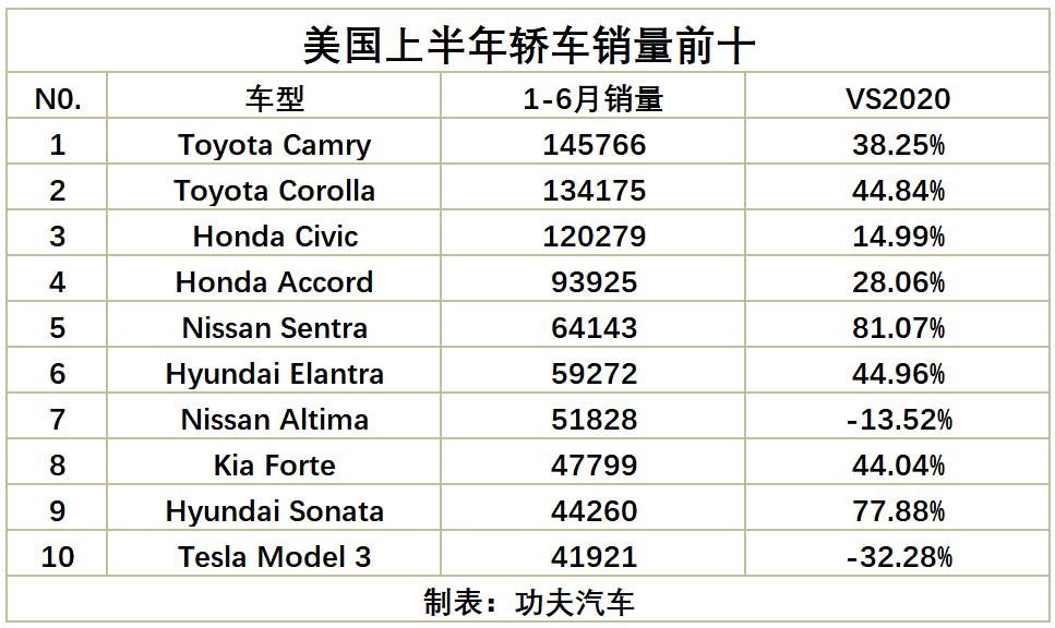 美国上半年轿车销量出炉,特斯拉model 3销量暴跌,凯美瑞再夺销冠