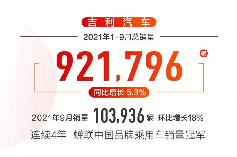 """吉利9月销量:重新突破""""10万+"""",领克回暖,利好不断"""